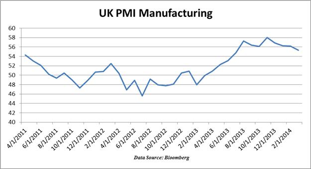 British-Pound-Slips-as-UK-Manufacturing-Growth-Cools-to-an-8-Month-Low_body_Chart_2.png, British Pound Slips as UK Manufacturing Growth Cools to an 8-Month Low