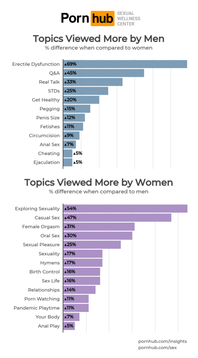Most searched topics by men and women on Pornhub Sexual Wellness Center