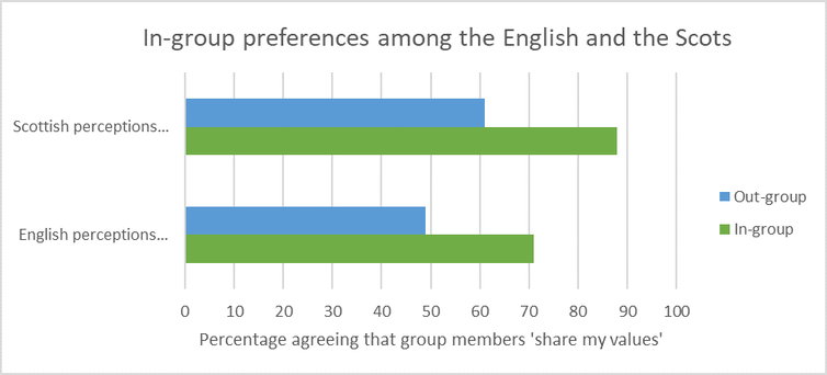 A graph showing that Scottish people are more likely to say other Scottish people share their values and English people are more likely to the same of other English people.
