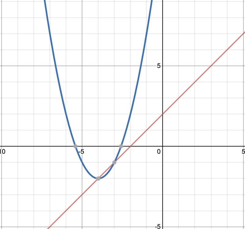 Photo credit: Illustration made with Desmos.com.