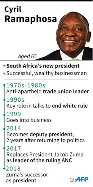 Profile of Cyril Ramaphosa