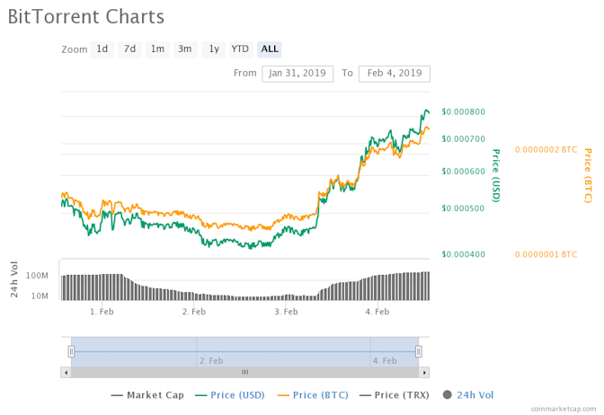 BitTorrent Token Is Already Nearly 6 Times Its ICO Price