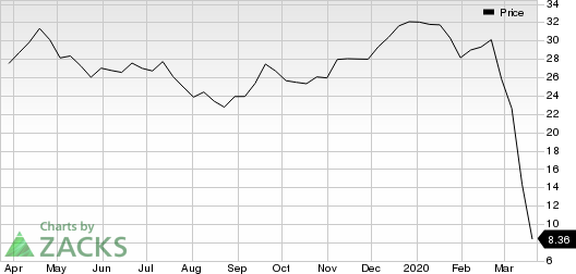 Canadian Natural Resources Limited Price