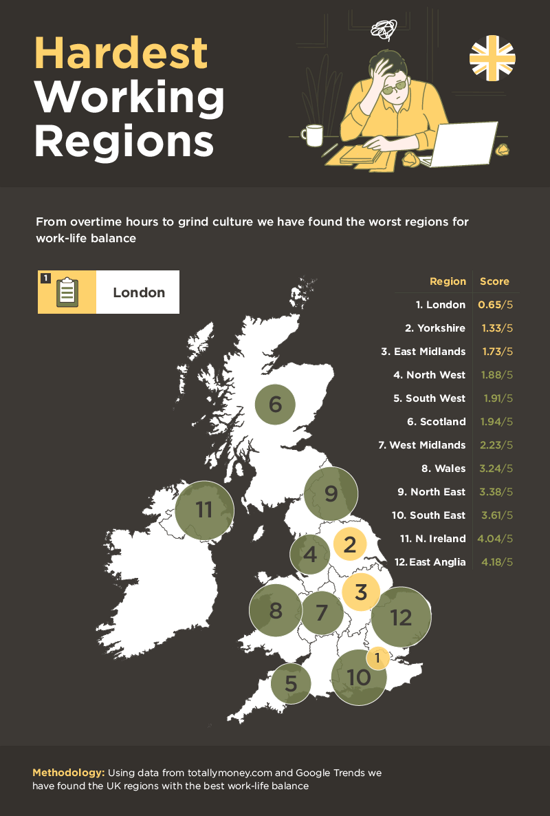 On a regional level, London was named the hardest working area, followed by Yorkshire and the East Midlands, while East Anglia had the best work-life balance. Chart: Totallymoney.com, Google Trends