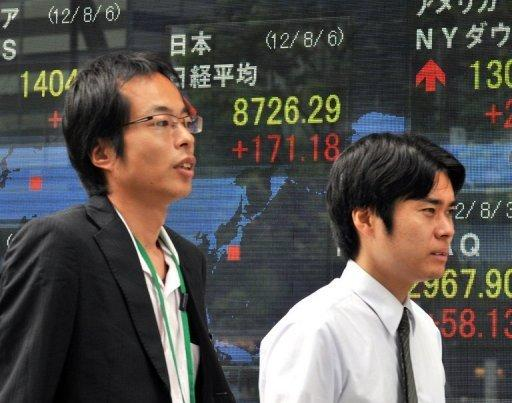 Tokyo gained 0.40 percent, or 36.52 points, to end at 9,069.81