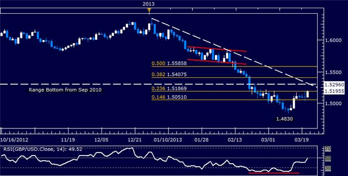 Forex_GBPUSD_Technical_Analysis_03.21.2013_body_Picture_5.png, GBP/USD Technical Analysis 03.21.2013