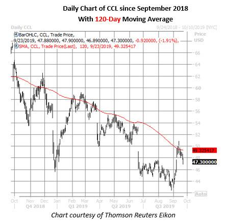 carnival stock daily chart on sept 23