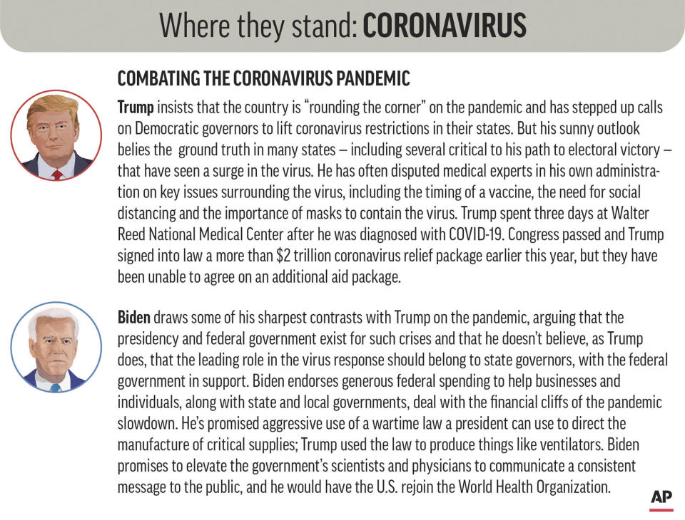 Policy positions of President Donald Trump and Democratic nominee Joe Biden on combating the coronavirus pandemic. (AP Graphic)