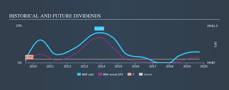 SGX:BBW Historical Dividend Yield, September 26th 2019