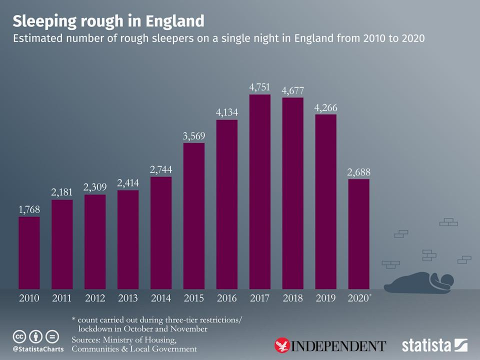 Official data purports that there were 4,266 rough sleepers before the pandemic (Statista)