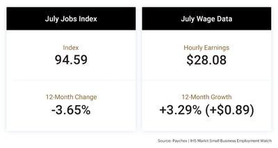 The latest Paychex   IHS Markit Small Business Employment Watch shows that employment growth moderated as new COVID-19 hot spots emerged in the South and West regions of the U.S.
