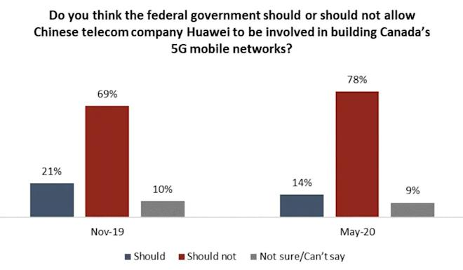 Polling by Angus Reid has shown a large majority of Canadians do not want Huawei involved in building Canada's 5G infrastructure. Graphic: Angus Reid