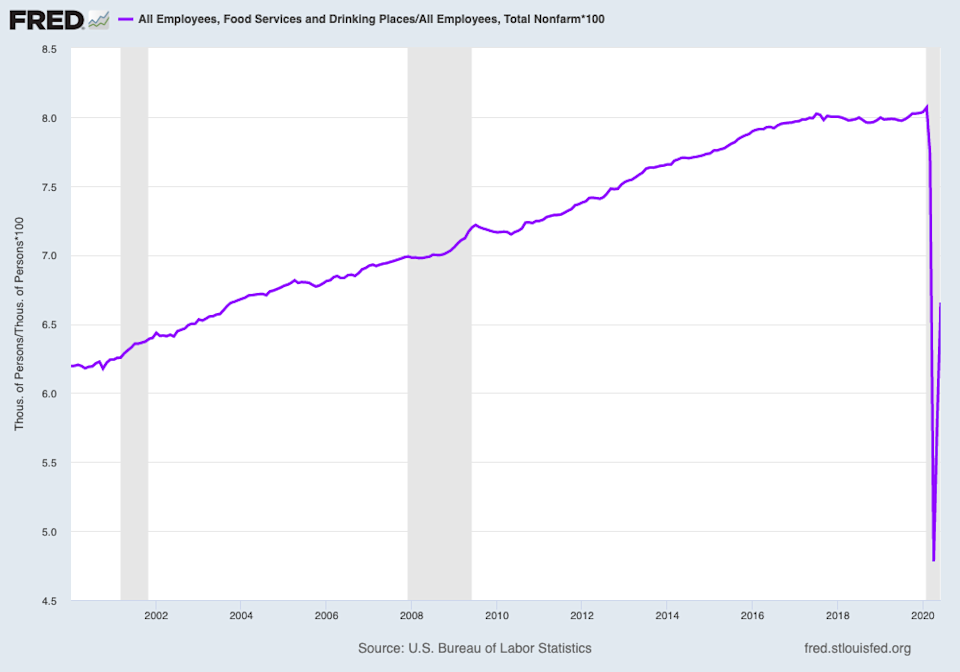 Employment at restaurants accounted for more than 8% of all employment before the pandemic. As of June, this sector accounts for just 6.6% of all employment as 3 million workers in the industry remain unemployed. (Source: FRED)