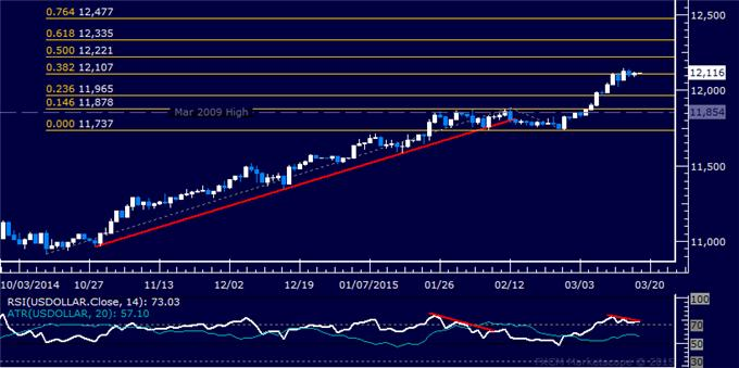 US Dollar Technical Analysis: Corrective Pullback Risk Remains