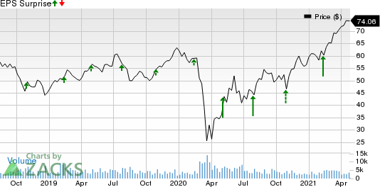 Wyndham Hotels & Resorts Inc. Price and EPS Surprise