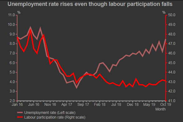 Falling labour participation rate and rising unemployment rate: the double whammy on jobs.