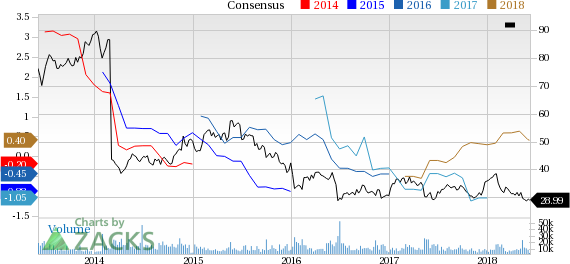 Liberty Global (LBTYA) reported earnings 30 days ago. What's next for the stock? We take a look at earnings estimates for some clues.