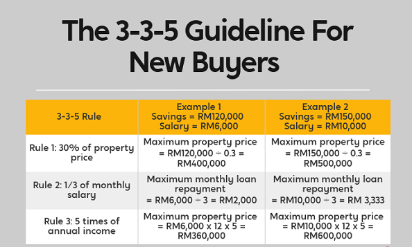 How To Calculate Your Affordability - Now vs Later