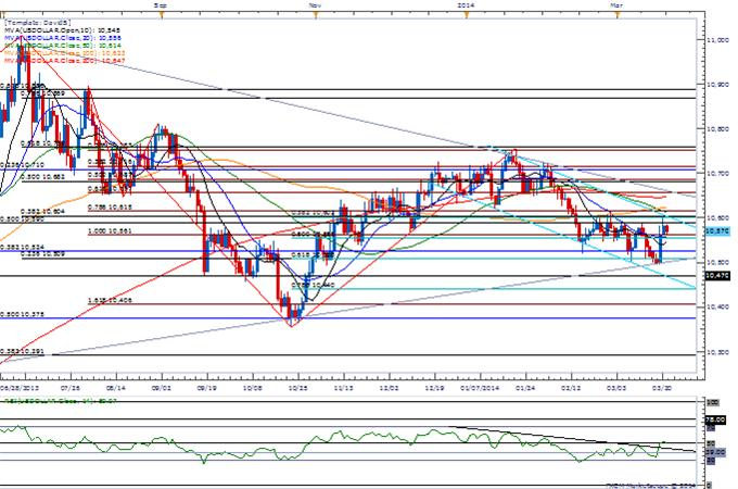 Forex-AUDUSD-Gains-Limited-by-2013-Trendline-200-Day-SMA--Top-in-Place_body_Picture_3.png, AUDUSD Gains Limited by 2013 Trendline, 200-Day SMA- Top in Place?