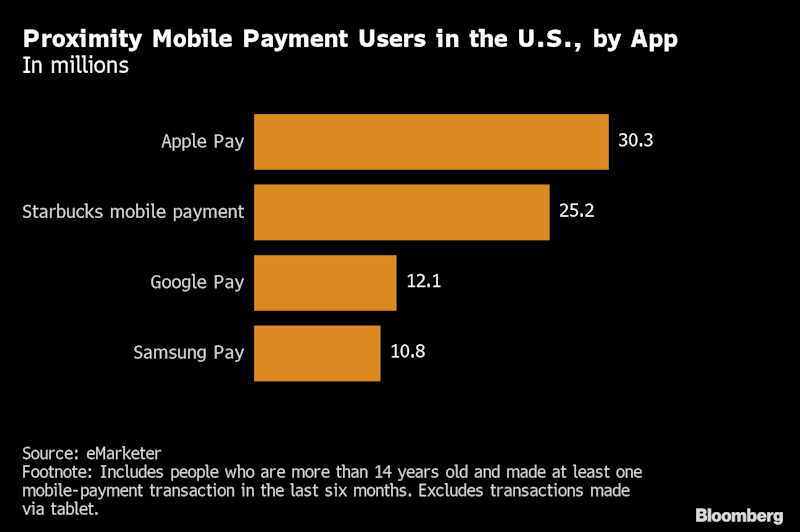 Apple Pay overtakes Starbucks as top mobile payment app