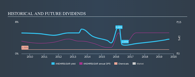 NSEI:ANDHRSUGAR Historical Dividend Yield, September 8th 2019