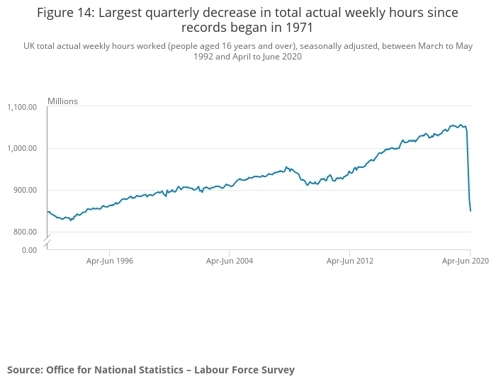 Average weekly hours worked declined by the most on record. Photo: ONS