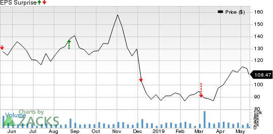 Children's Place, Inc. (The) Price and EPS Surprise