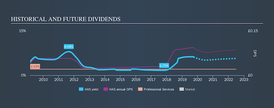 LSE:HAS Historical Dividend Yield, September 29th 2019
