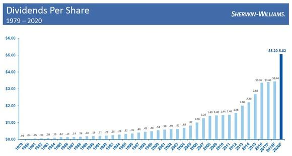 A graph showing Sherwin-Williams dividend growth from 1979 to 2020 projected.