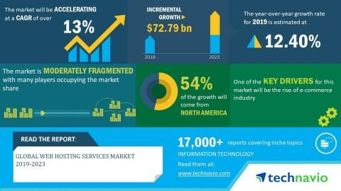 Global Web Hosting Services Market 2019-2023   Implementation of AI in Web Hosting to Boost Growth   Technavio
