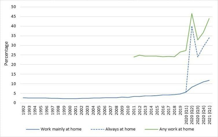 Graph showing increase in UK employees working from home.