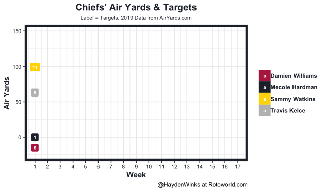 Chiefs air yards and targets