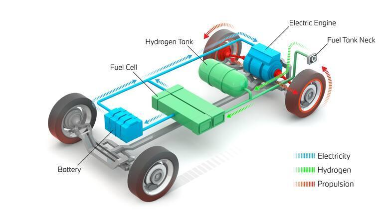 What is a hydrogen car?