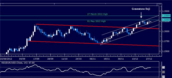 Forex_Analysis_EURUSD_Classic_Technical_Report_12.28.2012_body_Picture_1.png, Forex Analysis: EUR/USD Classic Technical Report 12.28.2012