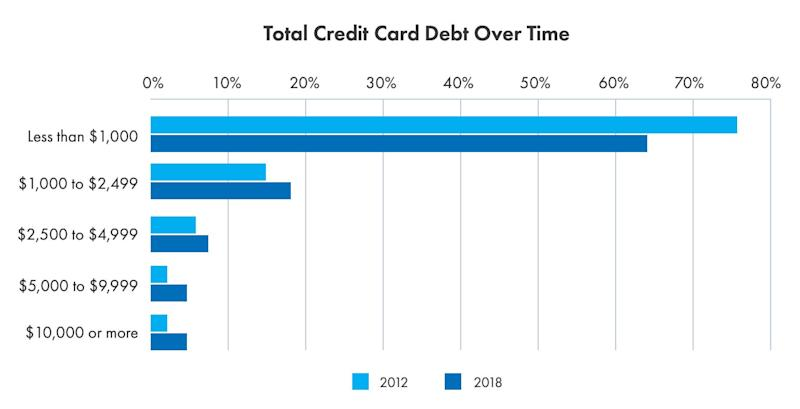 Credit card debt loads are getting bigger. (Source: 2019 Money Matters Report by AIG)