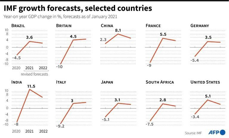 IMF growth forecasts, selected countries