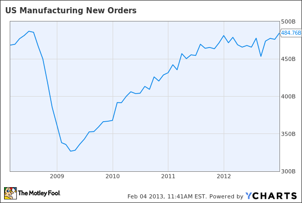 US Manufacturing New Orders Chart