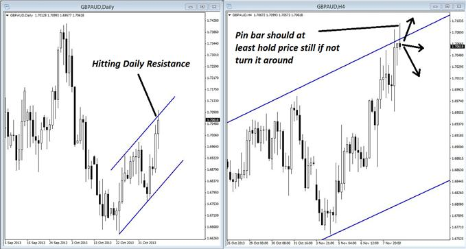 2_GBP_Trades_That_Validate_Each_Other_body_GuestCommentary_KayeLee_November11A_1.png, 2 GBP Trades That Validate Each Other