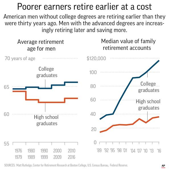<p> The divide between highly- and less-educated Americans begins long before the golden years. Starting from their 20s, college graduates are more likely to have jobs and to make more money than their less-educated peers. </p>