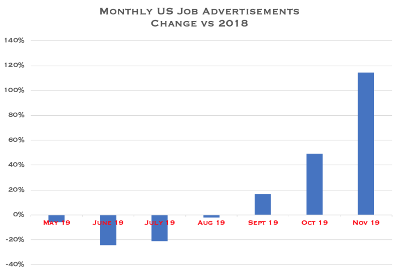 YoY comparison for monthly job inventory change