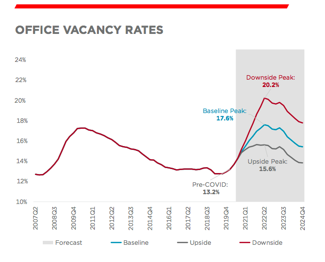 Office vacancy rates. Data and graphic by Cushman & Wakefield.