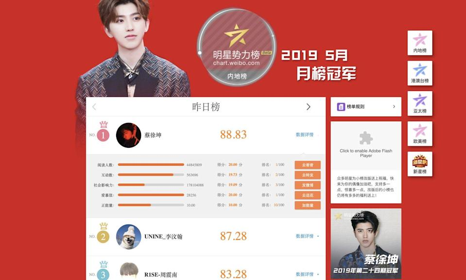 Chinese singer Cai Xukun, seen here on the Weibo popularity list, was previously caught up in a fake traffic controversy when his fans were found to be inflating his numbers on Weibo. Photo: Weibo