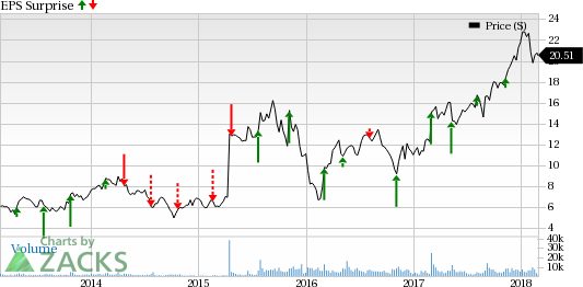Builders FirstSource (BLDR) is seeing favorable earnings estimate revision activity as of late, which is generally a precursor to an earnings beat.