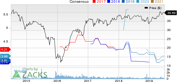 CorEnergy Infrastructure Trust, Inc. Price and Consensus