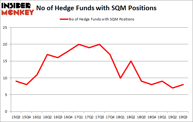 Is SQM A Good Stock To Buy?