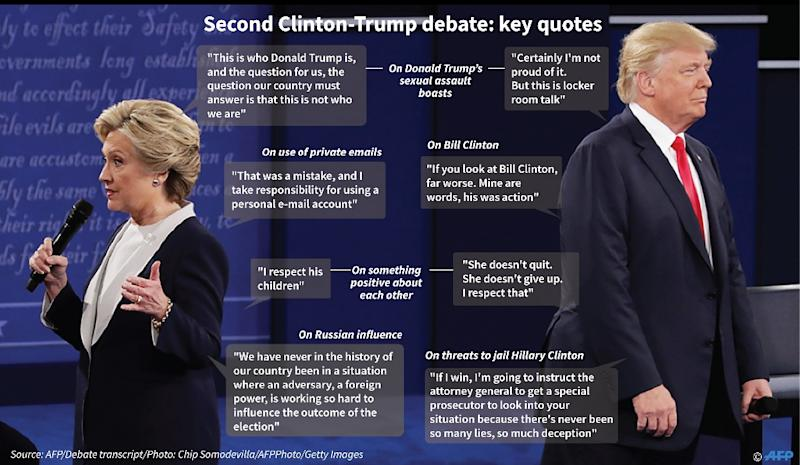 Second Clinton-Trump debate: key quotes (AFP Photo/Laurence Chu, Gal Roma)