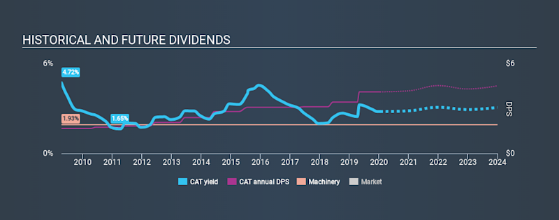 NYSE:CAT Historical Dividend Yield, January 14th 2020