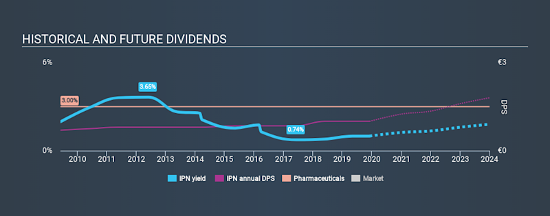 ENXTPA:IPN Historical Dividend Yield, December 4th 2019