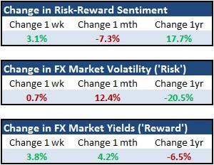 EURUSD_and_Yen_Crosses_Mislead_Measure_of_Risk_Trends_body_Picture_12.png, Forex Strategy: EUR/USD and Yen Crosses Mislead Measure of Risk Trends
