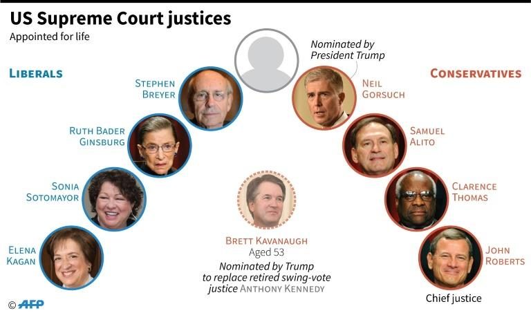 The make-up of the US Supreme Court as President Trump's nominee Brett Kavanaugh faces sexual assault allegations at Senate confirmation hearings next week